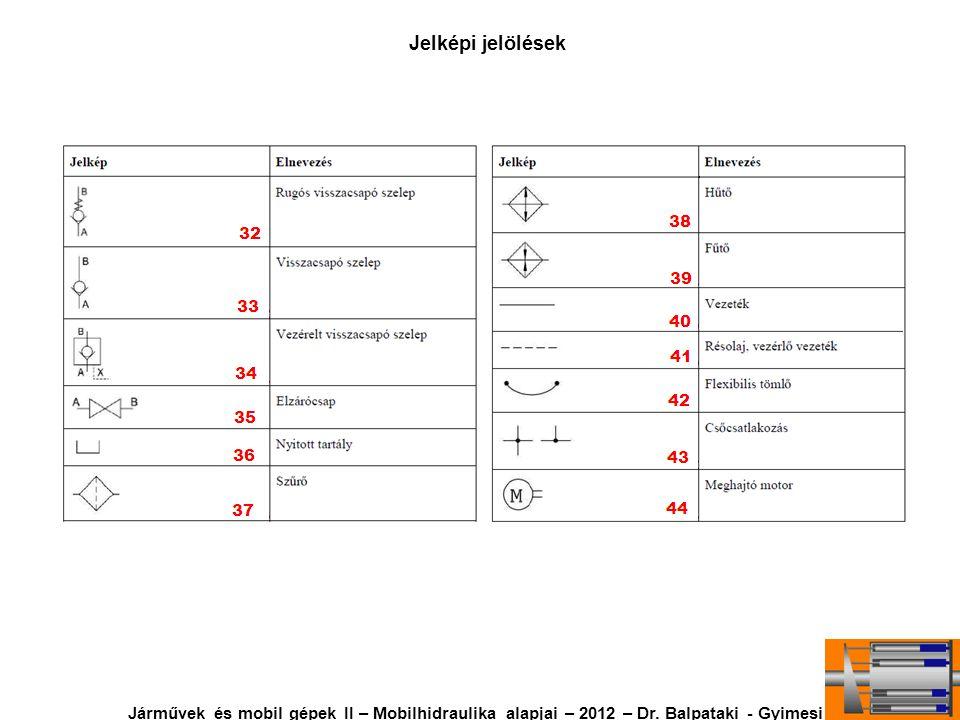 Jelképi jelölések Járművek és mobil gépek II – Mobilhidraulika alapjai – 2012 – Dr. Balpataki - Gyimesi