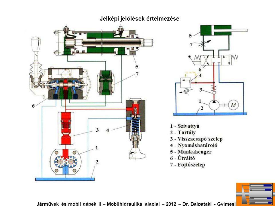 Jelképi jelölések értelmezése Járművek és mobil gépek II – Mobilhidraulika alapjai – 2012 – Dr. Balpataki - Gyimesi