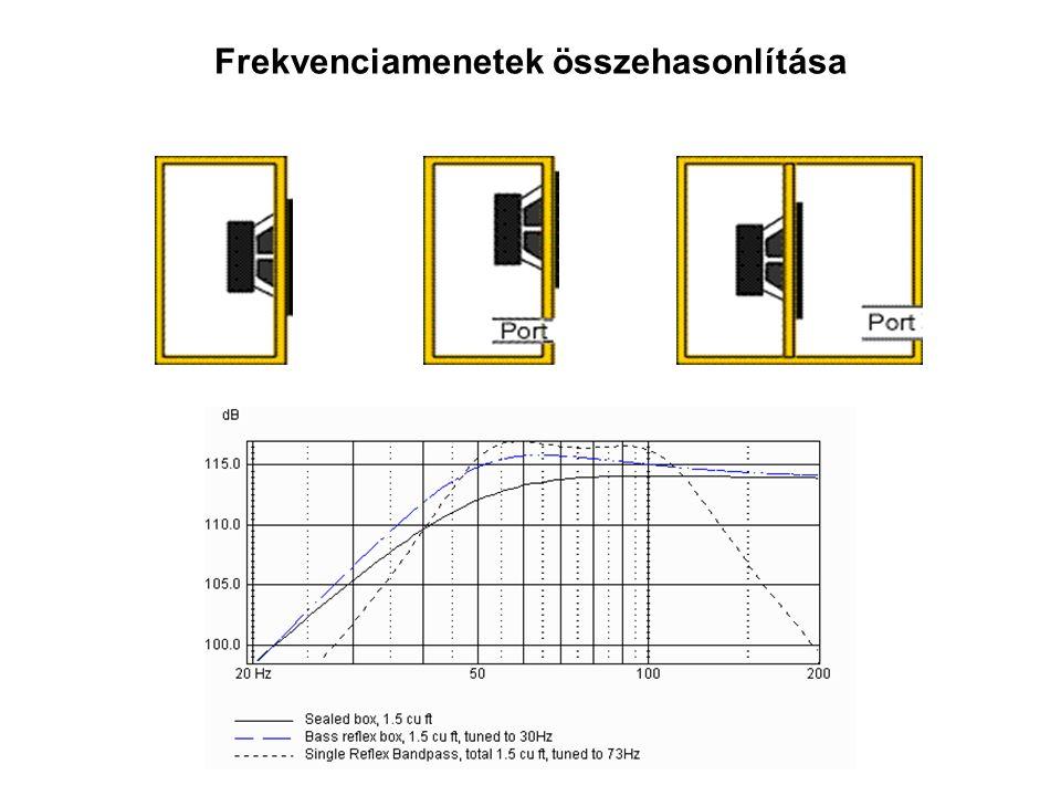 Frekvenciamenetek összehasonlítása