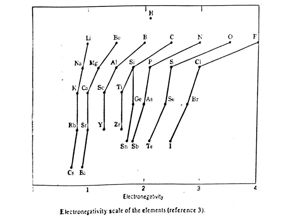 Ezek alapján tehát minden elemhez egy szám rendelhető, amelyet elektronegativitásnak nevezünk.