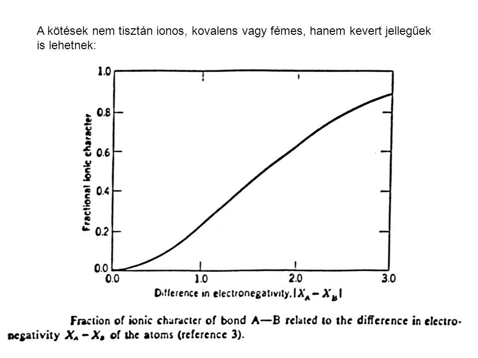 A fémes kötés jellege - atomtörzsek + delokalizált e - -ok, - nem irányított.