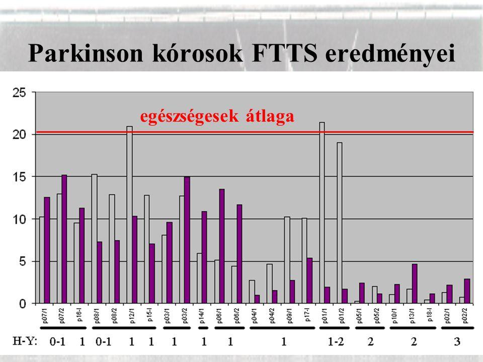 Parkinson kórosok FTTS eredményei egészségesek átlaga