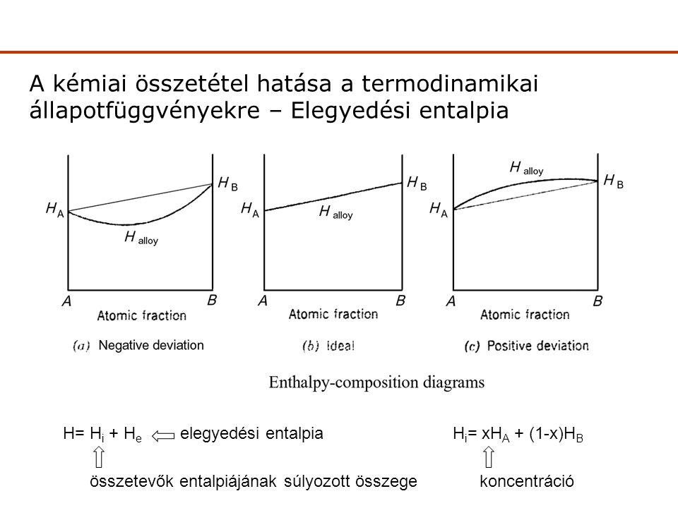 A kémiai összetétel hatása a termodinamikai állapotfüggvényekre – Elegyedési entalpia Elegyedési entalpia H= H i + H e H i = xH A + (1-x)H B összetevők entalpiájának súlyozott összege elegyedési entalpia koncentráció
