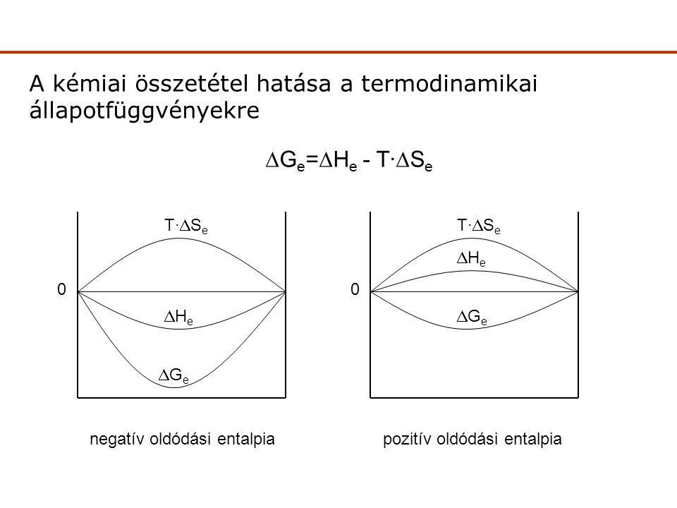 A kémiai összetétel hatása a termodinamikai állapotfüggvényekre 0 T·SeT·Se HeHe GeGe 0 T·SeT·Se HeHe GeGe  G e =  H e - T·  S e negatív oldódási entalpiapozitív oldódási entalpia