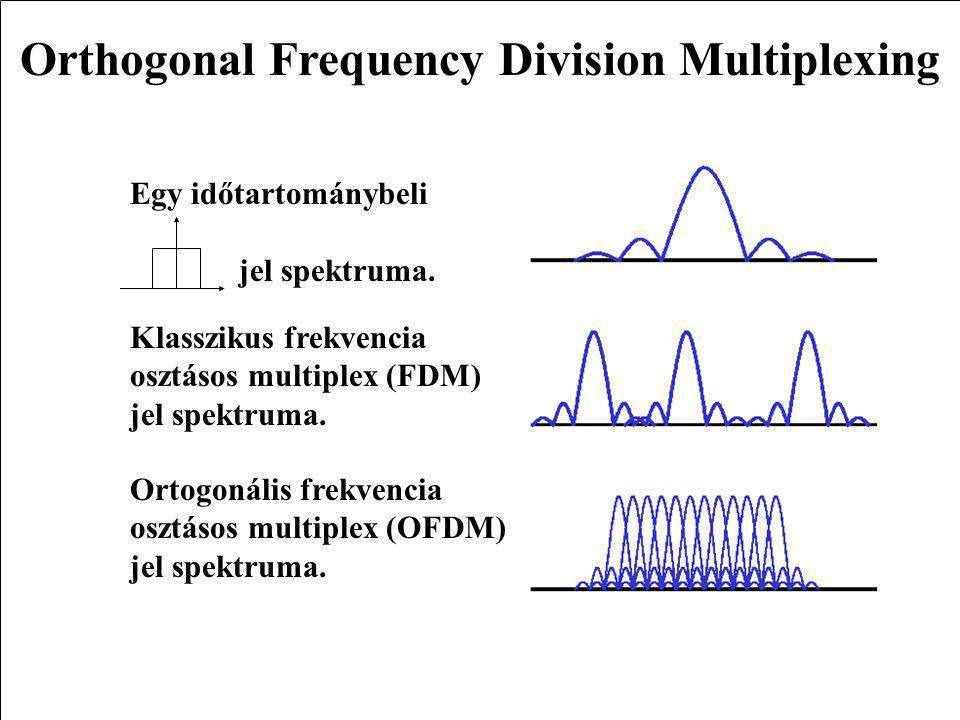 2WLAN Az ortogonalitás haszna Frekvencia Az egyes alvivők középfrekvenciáján a többi jel nulla értéket vesz fel.