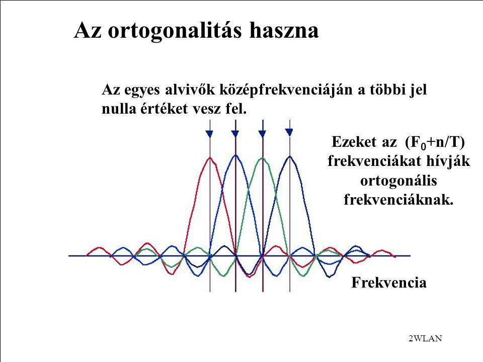 OFDM Egy T-n belül a ciklus pontosan egyész számú többszöröse található.