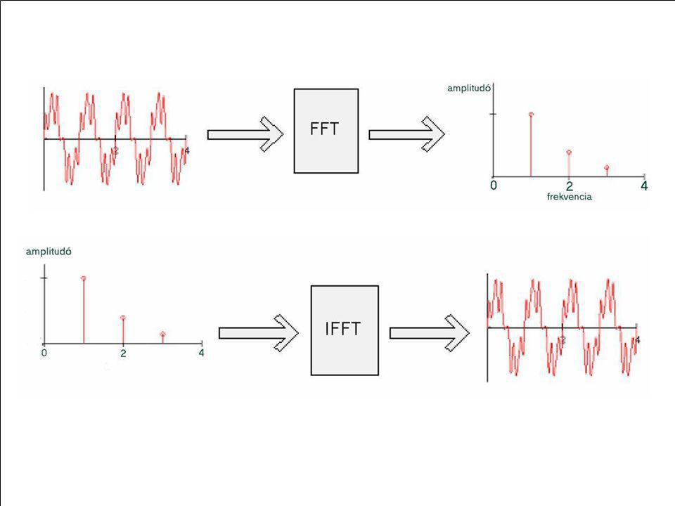 OFDM elvi működése