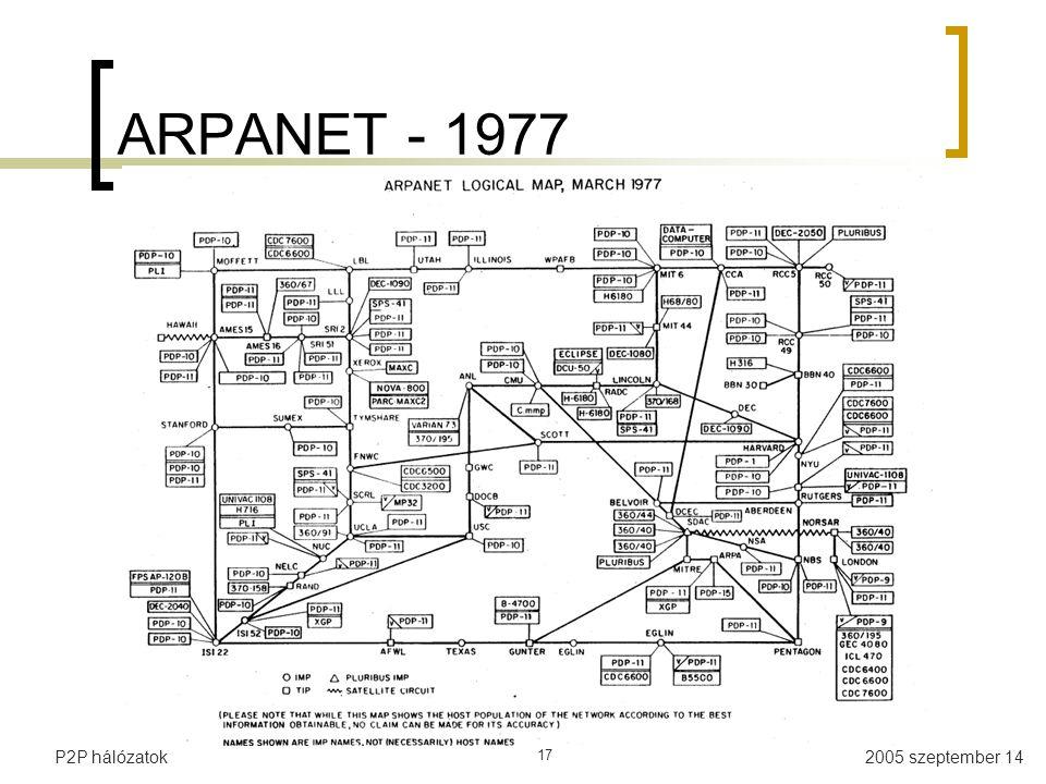 2005 szeptember 14P2P hálózatok 17 ARPANET - 1977