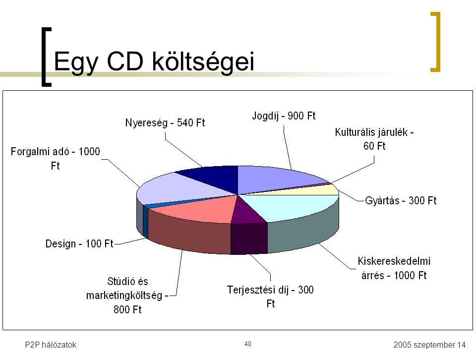 2005 szeptember 14P2P hálózatok 40 Egy CD költségei