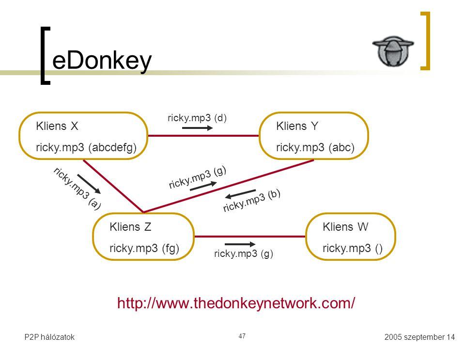 2005 szeptember 14P2P hálózatok 47 eDonkey http://www.thedonkeynetwork.com/ Kliens X ricky.mp3 (abcdefg) Kliens Y ricky.mp3 (abc) Kliens Z ricky.mp3 (fg) Kliens W ricky.mp3 () ricky.mp3 (a) ricky.mp3 (g) ricky.mp3 (b) ricky.mp3 (d)