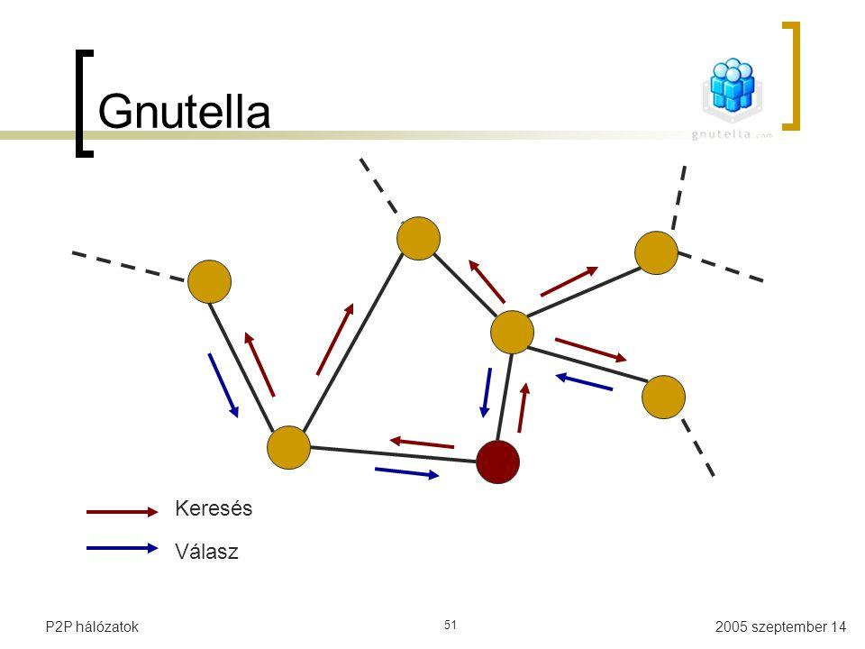 2005 szeptember 14P2P hálózatok 51 Gnutella Keresés Válasz
