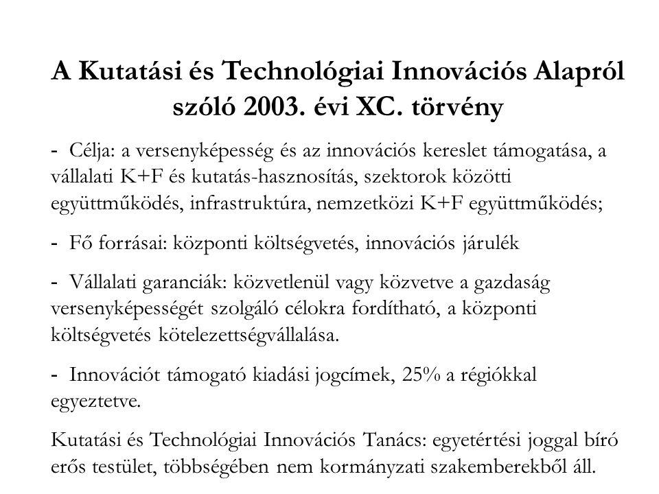 A Kutatási és Technológiai Innovációs Alapról szóló 2003. évi XC. törvény - Célja: a versenyképesség és az innovációs kereslet támogatása, a vállalati
