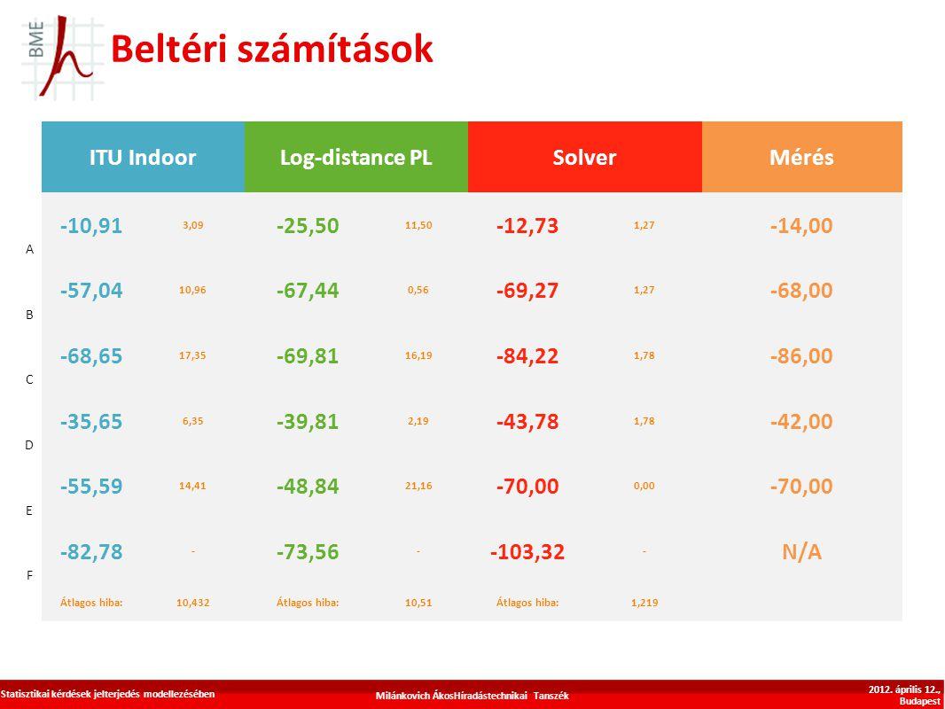 Beltéri számítások Milánkovich ÁkosHíradástechnikai Tanszék Statisztikai kérdések jelterjedés modellezésében 2012. április 12., Budapest
