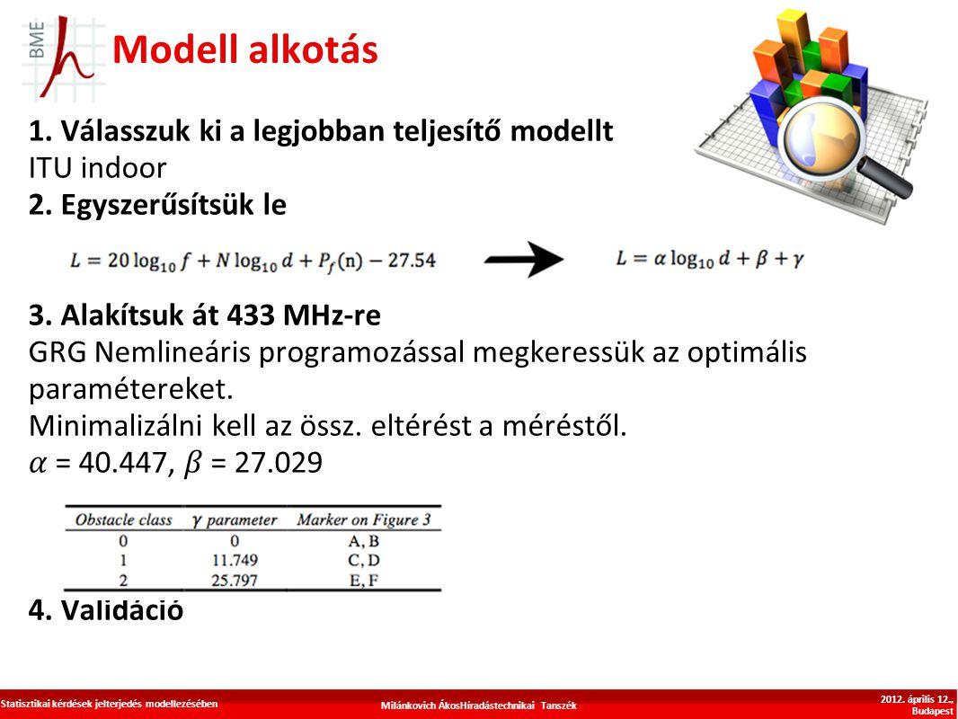 Modell alkotás 1. Válasszuk ki a legjobban teljesítő modellt ITU indoor 2. Egyszerűsítsük le 3. Alakítsuk át 433 MHz-re GRG Nemlineáris programozással