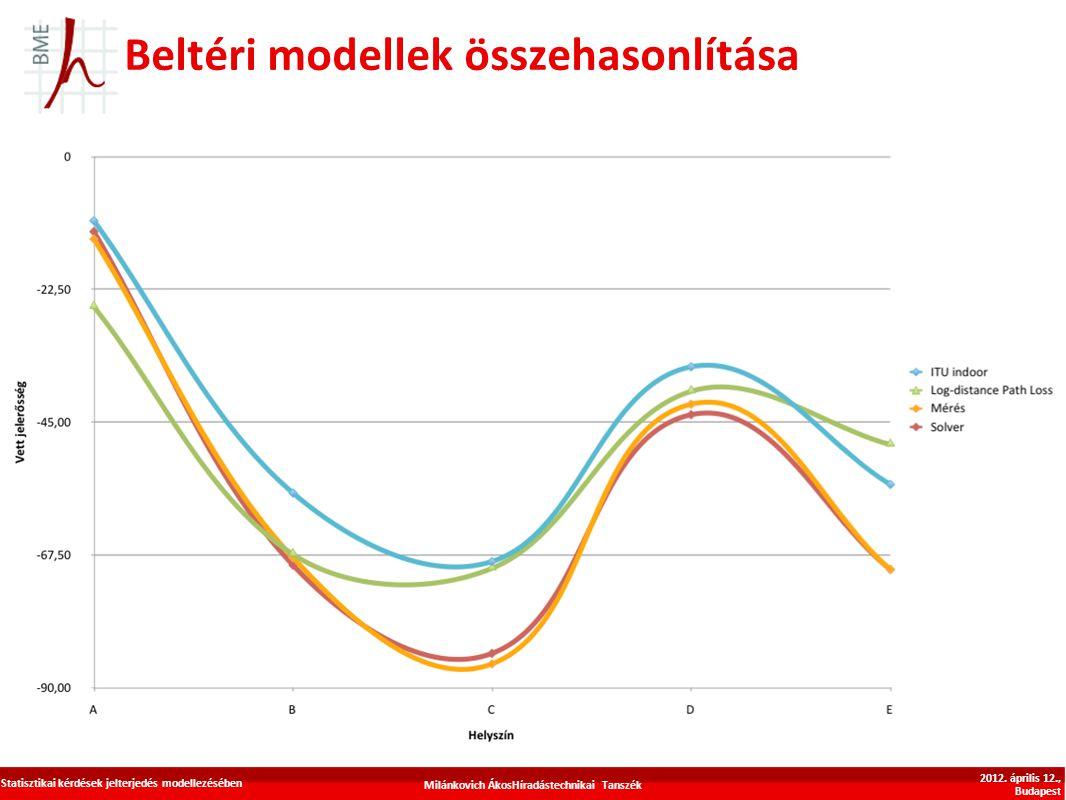 Beltéri modellek összehasonlítása Milánkovich ÁkosHíradástechnikai Tanszék Statisztikai kérdések jelterjedés modellezésében 2012. április 12., Budapes