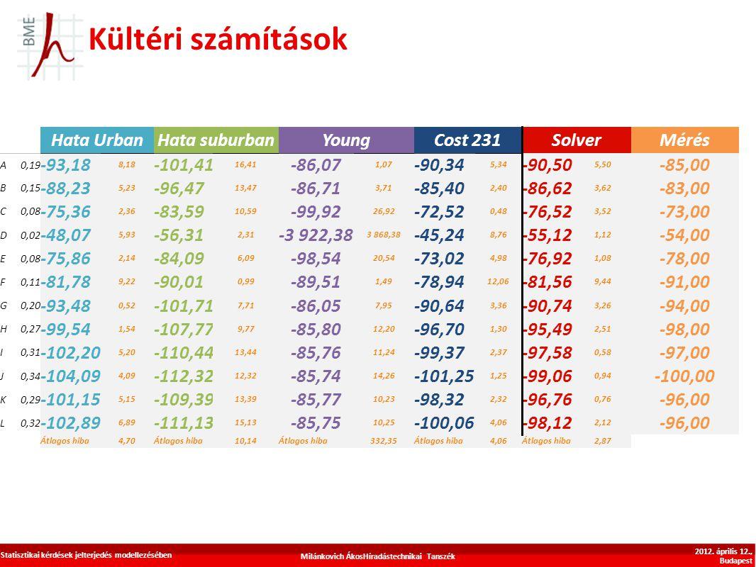 Kültéri számítások Milánkovich ÁkosHíradástechnikai Tanszék Statisztikai kérdések jelterjedés modellezésében 2012. április 12., Budapest