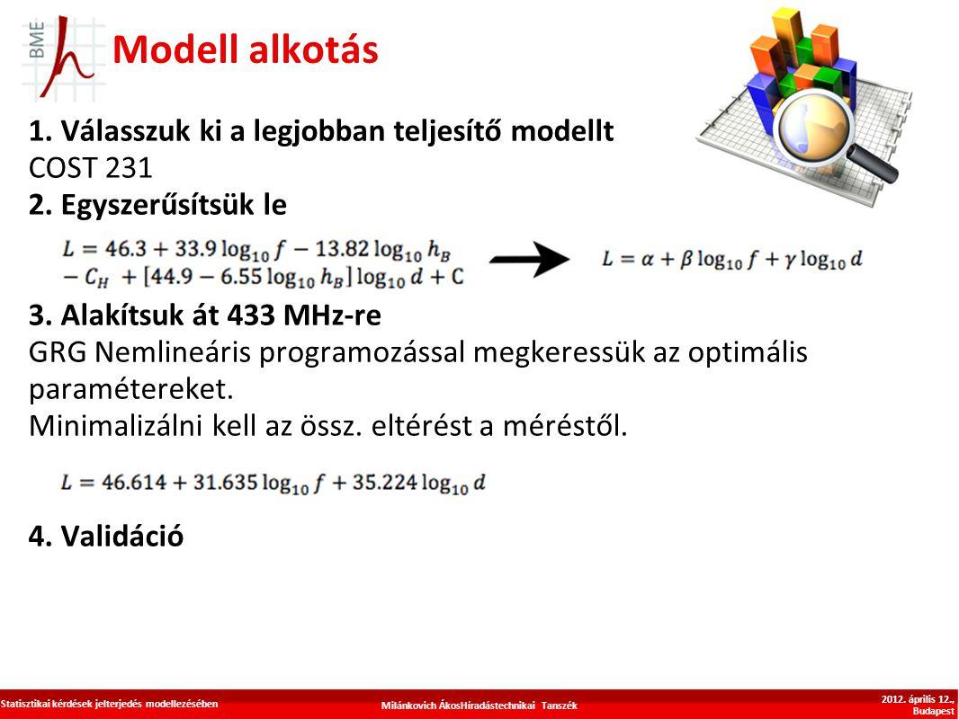 Modell alkotás 1. Válasszuk ki a legjobban teljesítő modellt COST 231 2. Egyszerűsítsük le 3. Alakítsuk át 433 MHz-re GRG Nemlineáris programozással m