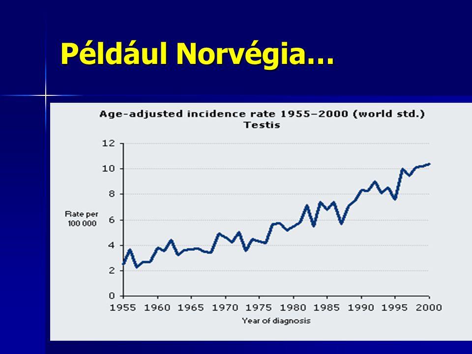 Például Norvégia…