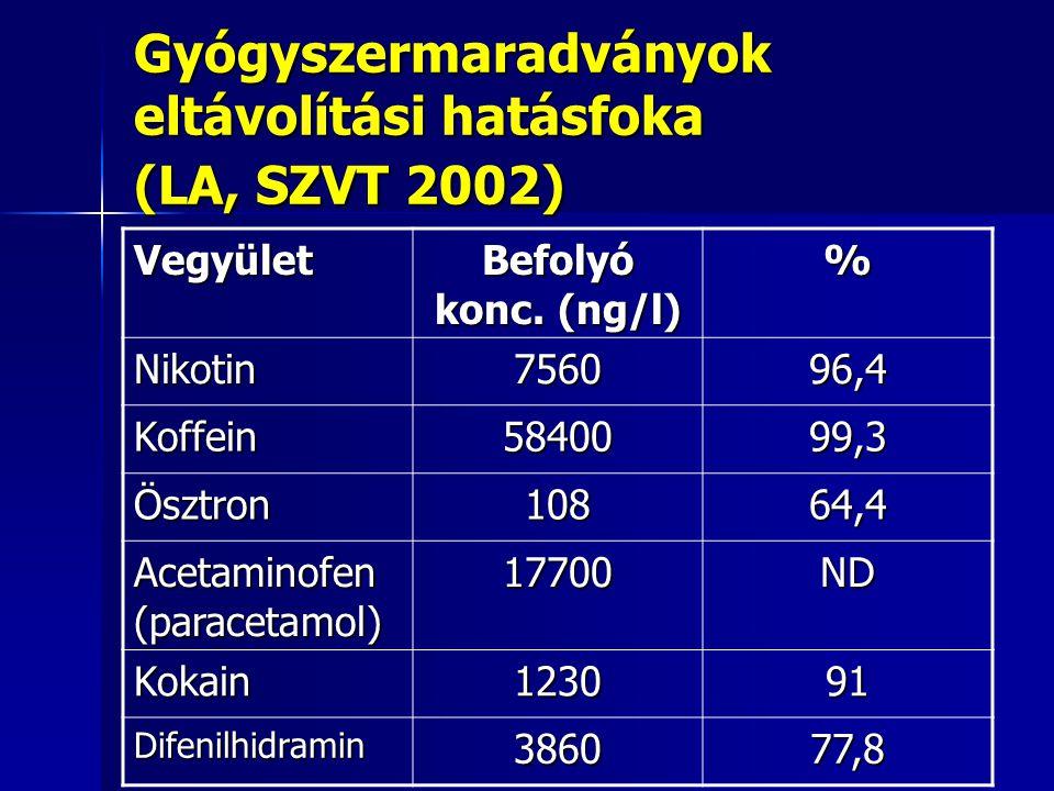 Gyógyszermaradványok eltávolítási hatásfoka (LA, SZVT 2002) Vegyület Befolyó konc. (ng/l) % Nikotin756096,4 Koffein5840099,3 Ösztron10864,4 Acetaminof