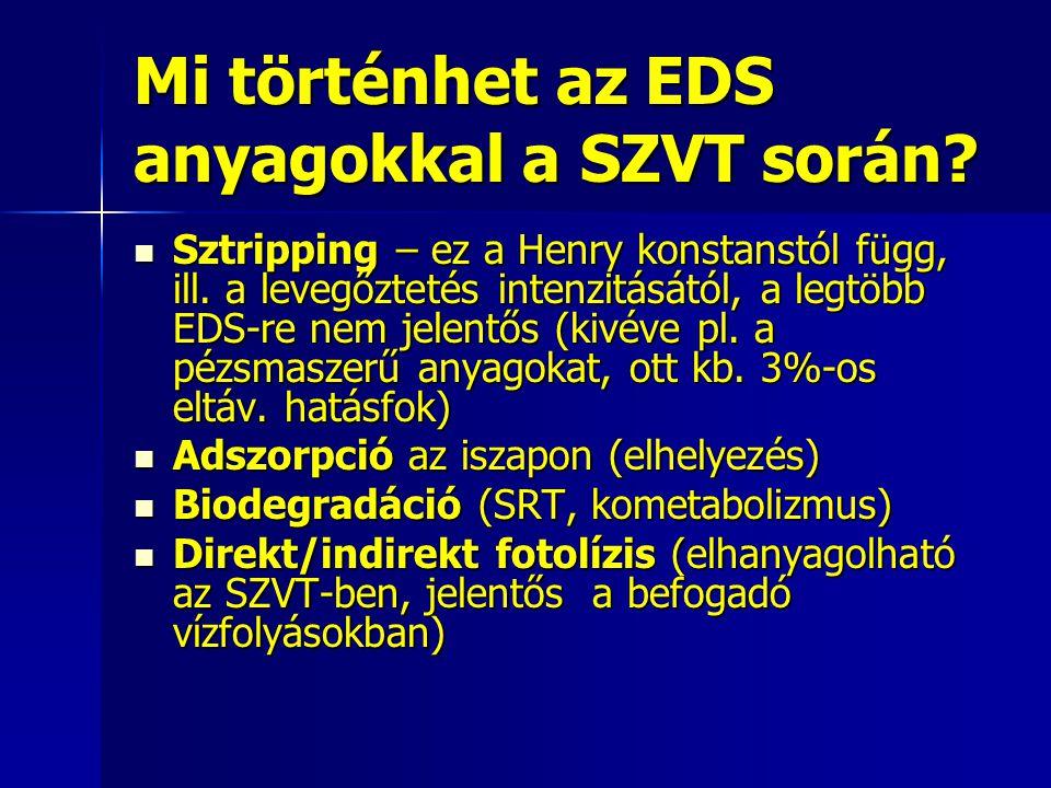 Mi történhet az EDS anyagokkal a SZVT során? Sztripping – ez a Henry konstanstól függ, ill. a levegőztetés intenzitásától, a legtöbb EDS-re nem jelent