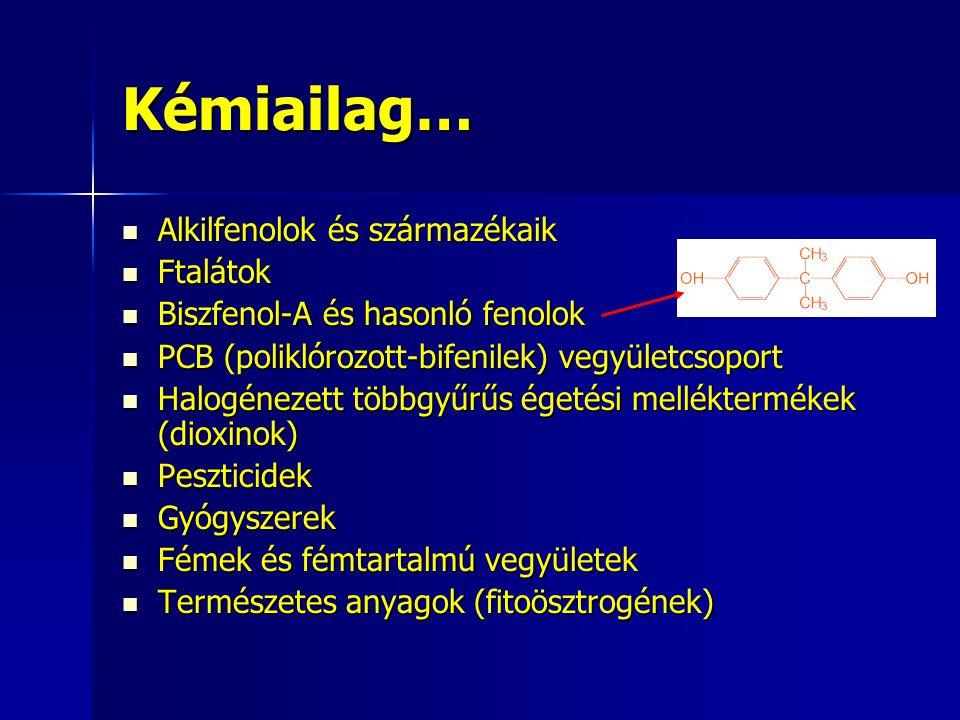 Kémiailag… Alkilfenolok és származékaik Alkilfenolok és származékaik Ftalátok Ftalátok Biszfenol-A és hasonló fenolok Biszfenol-A és hasonló fenolok PCB (poliklórozott-bifenilek) vegyületcsoport PCB (poliklórozott-bifenilek) vegyületcsoport Halogénezett többgyűrűs égetési melléktermékek (dioxinok) Halogénezett többgyűrűs égetési melléktermékek (dioxinok) Peszticidek Peszticidek Gyógyszerek Gyógyszerek Fémek és fémtartalmú vegyületek Fémek és fémtartalmú vegyületek Természetes anyagok (fitoösztrogének) Természetes anyagok (fitoösztrogének)