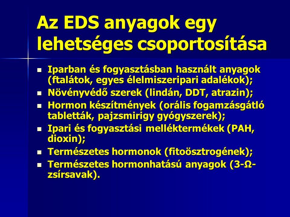 Az EDS anyagok egy lehetséges csoportosítása Iparban és fogyasztásban használt anyagok (ftalátok, egyes élelmiszeripari adalékok); Iparban és fogyaszt