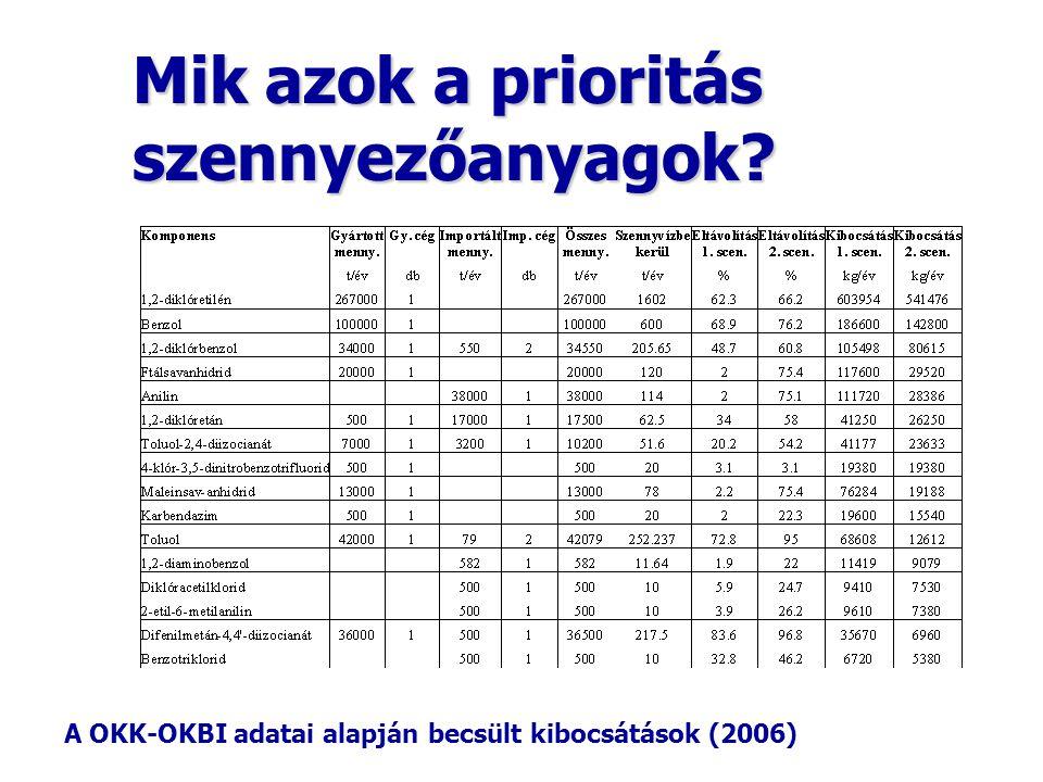 Mik azok a prioritás szennyezőanyagok? A OKK-OKBI adatai alapján becsült kibocsátások (2006)