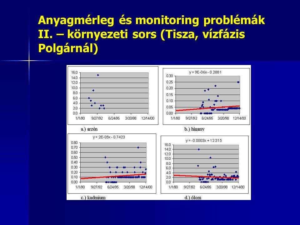 Anyagmérleg és monitoring problémák II. – környezeti sors (Tisza, vízfázis Polgárnál)