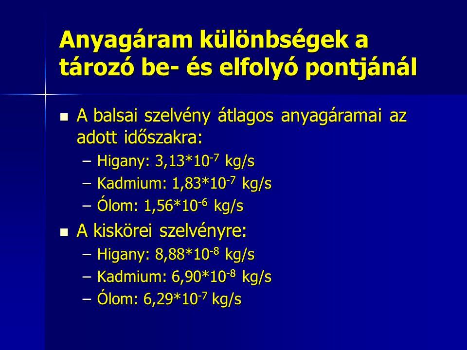 Anyagáram különbségek a tározó be- és elfolyó pontjánál A balsai szelvény átlagos anyagáramai az adott időszakra: A balsai szelvény átlagos anyagáramai az adott időszakra: –Higany: 3,13*10 -7 kg/s –Kadmium: 1,83*10 -7 kg/s –Ólom: 1,56*10 -6 kg/s A kiskörei szelvényre: A kiskörei szelvényre: –Higany: 8,88*10 -8 kg/s –Kadmium: 6,90*10 -8 kg/s –Ólom: 6,29*10 -7 kg/s