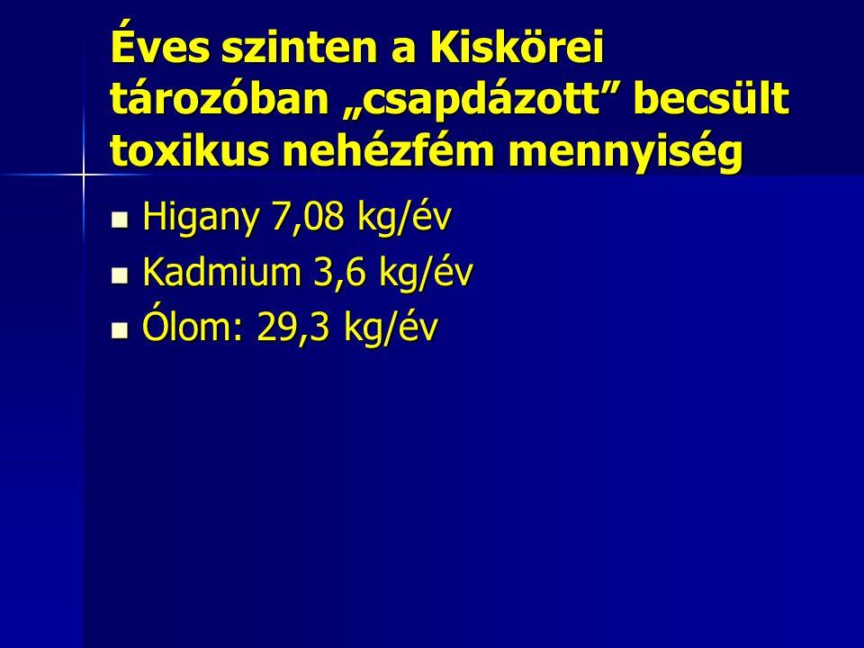"""Éves szinten a Kiskörei tározóban """"csapdázott becsült toxikus nehézfém mennyiség Higany 7,08 kg/év Higany 7,08 kg/év Kadmium 3,6 kg/év Kadmium 3,6 kg/év Ólom: 29,3 kg/év Ólom: 29,3 kg/év"""