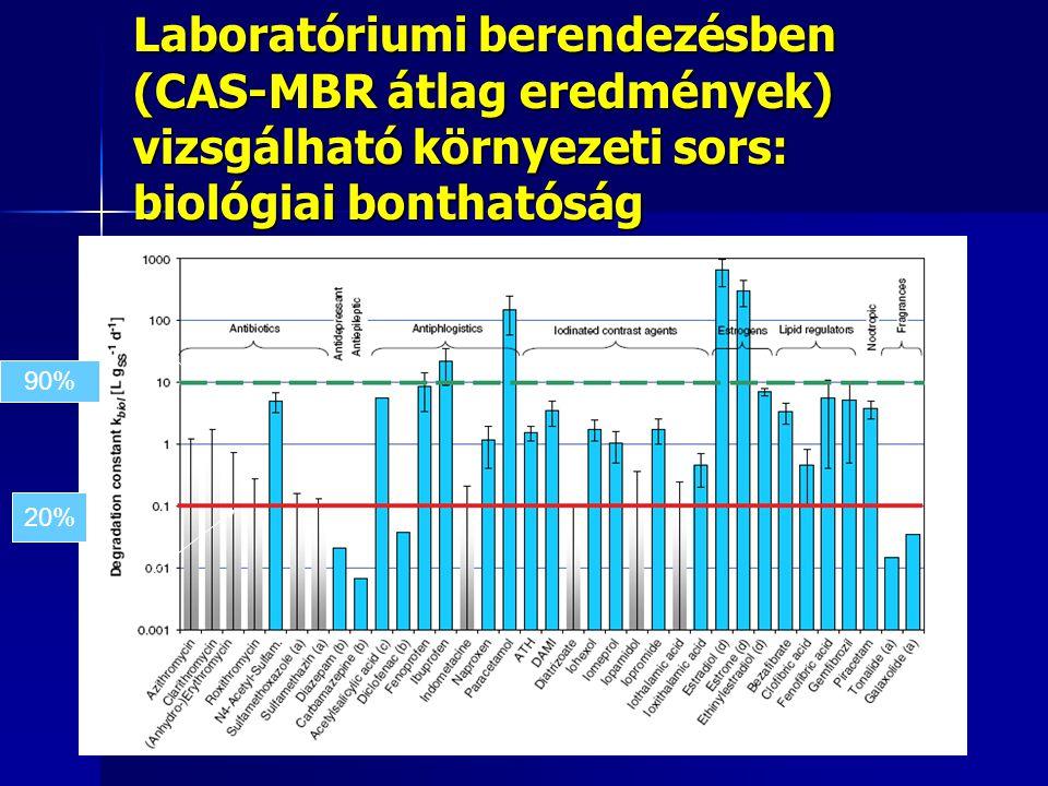 Laboratóriumi berendezésben (CAS-MBR átlag eredmények) vizsgálható környezeti sors: biológiai bonthatóság 90% 20%