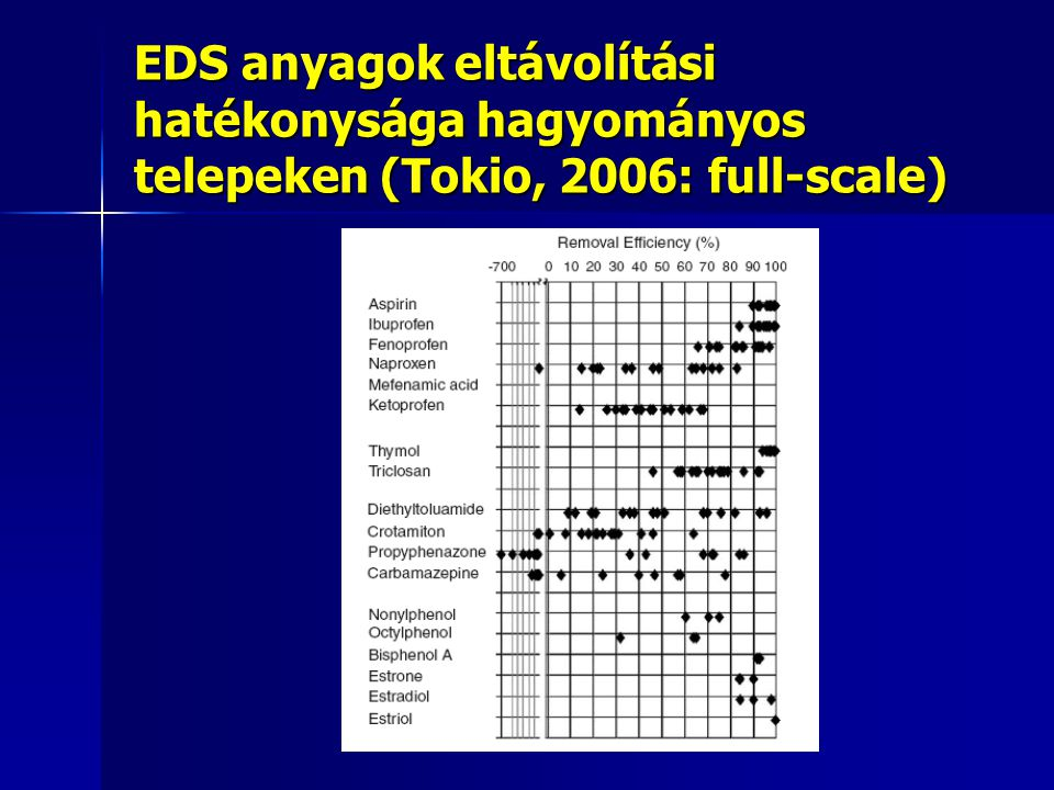 EDS anyagok eltávolítási hatékonysága hagyományos telepeken (Tokio, 2006: full-scale)