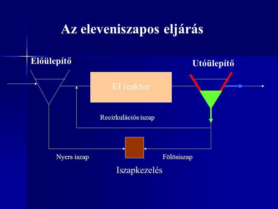 Fölösiszap EI reaktor Előülepítő Utóülepítő Nyers iszap Iszapkezelés Az eleveniszapos eljárás Recirkulációs iszap