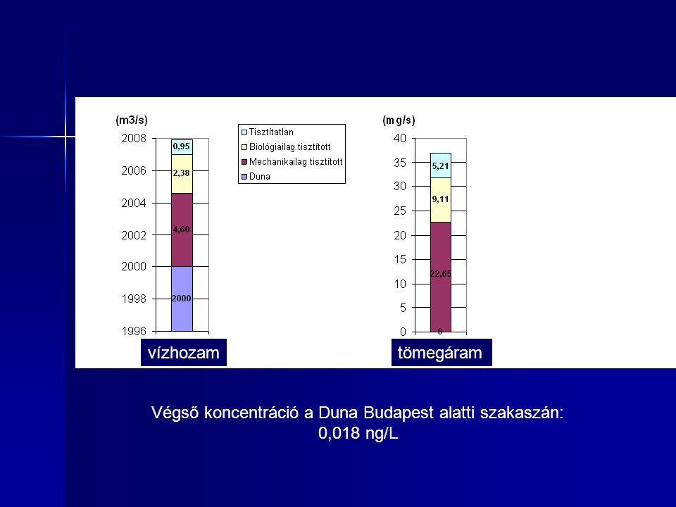 vízhozamtömegáram Végső koncentráció a Duna Budapest alatti szakaszán: 0,018 ng/L
