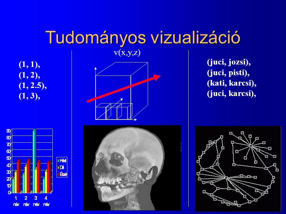 Tudományos vizualizáció v(x,y,z) (1, 1), (1, 2), (1, 2.5), (1, 3), (juci, jozsi), (juci, pisti), (kati, karcsi), (juci, karcsi),