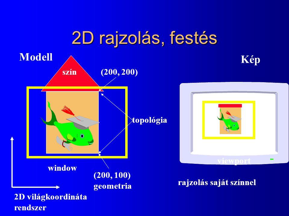 2D rajzolás, festés window viewport Modell Kép rajzolás saját színnel 2D világkoordináta rendszer (200, 100) geometria (200, 200) topológia szín