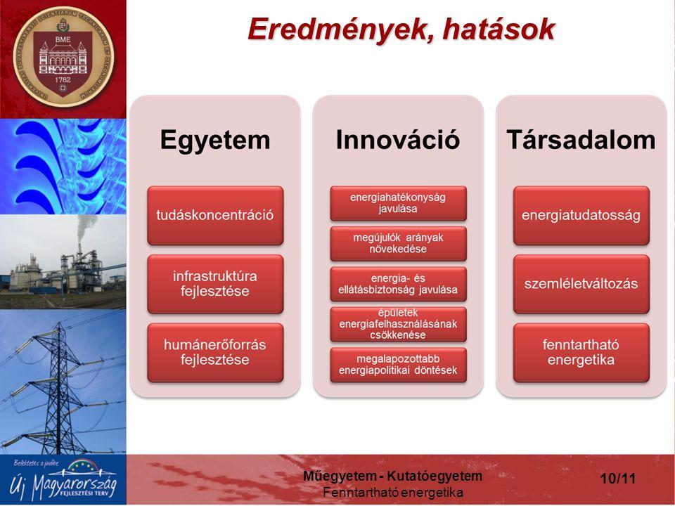Műegyetem - Kutatóegyetem Fenntartható energetika 10/11 Eredmények, hatások
