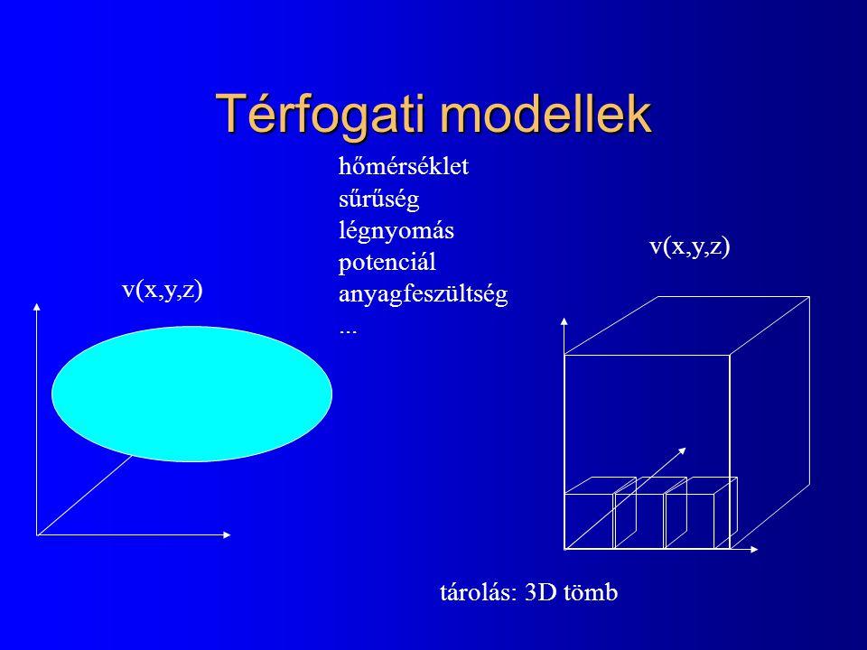 Térfogati modellek v(x,y,z) hőmérséklet sűrűség légnyomás potenciál anyagfeszültség... v(x,y,z) tárolás: 3D tömb