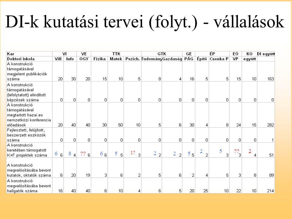 Ellenőrzés A bevont diákok száma >= indikátorokban vállalt A kutatni kívánt K+F projektek száma >= indikátorokban vállalt A felhasznált költségvetés = a névlegesen az adott egységre jutó költségvetés
