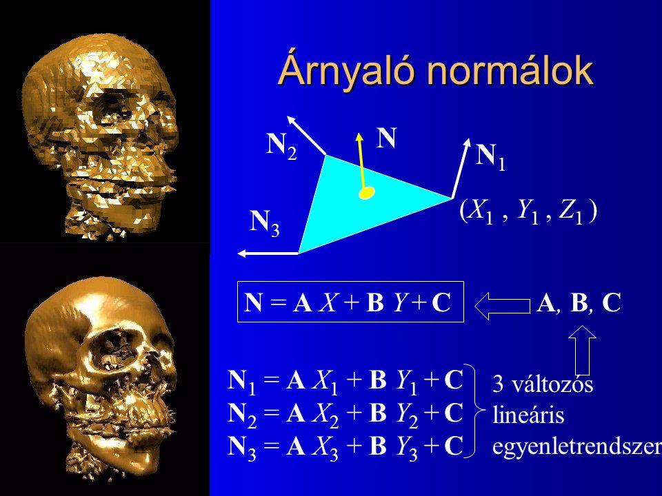 Árnyaló normálok N1N1 N2N2 N3N3 N N = A X + B Y + C (X 1, Y 1, Z 1 ) N 1 = A X 1 + B Y 1 + C N 2 = A X 2 + B Y 2 + C N 3 = A X 3 + B Y 3 + C 3 változós lineáris egyenletrendszer A, B, C