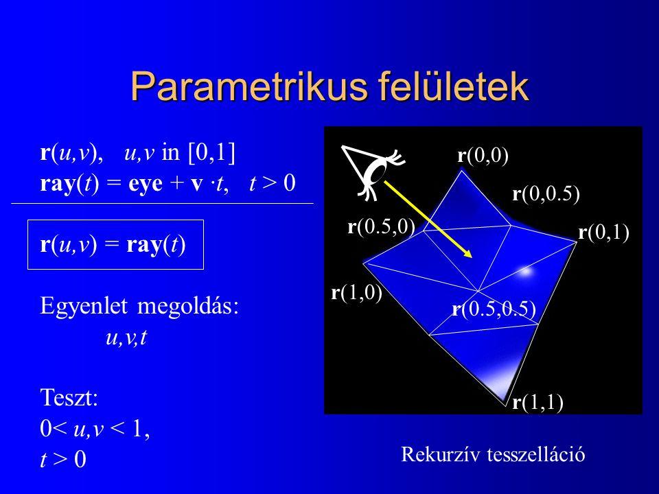Parametrikus felületek r(u,v), u,v in [0,1] ray(t) = eye + v ·t, t > 0 r(u,v) = ray(t) Egyenlet megoldás: u,v,t Teszt: 0< u,v < 1, t > 0 Rekurzív tesszelláció r(0.5,0.5) r(0,0) r(0,1) r(1,1) r(1,0) r(0,0.5) r(0.5,0)