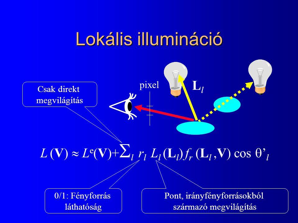 Lokális illumináció pixel L (V)  L e (V)+  l  r l  L l (L l ) f r (L l,V) cos  ' l Pont, irányfényforrásokból származó megvilágítás Csak direkt megvilágítás 0/1: Fényforrás láthatóság LlLl