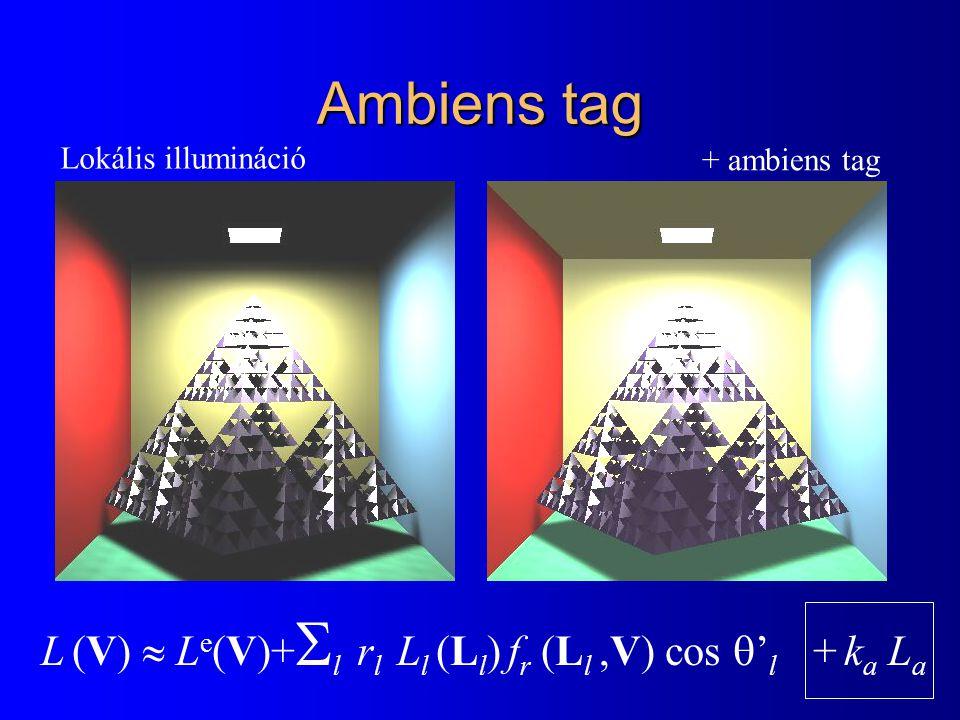 Sugárkövetés lépései l A szembe a pixel irányából érkező sugársűrűség –Adott irányba látható felületi pont és normálvektor –A felületi pontból látható fényforrások –A felületi pontban a tükör és törési irány –A tükör irányból érkező sugársűrűség –A törési irányból érkező sugársűrűség –Az rücskös és ideális visszaverődésekből/törésekből származó sugársűrűségek összegzése Rekurzió