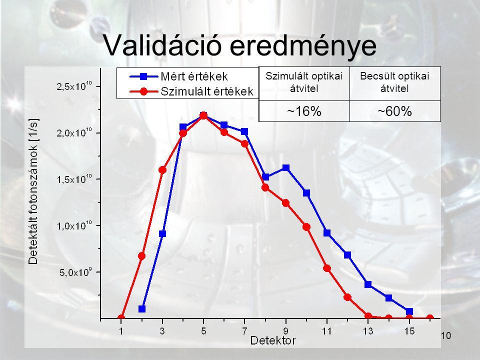 10 Validáció eredménye Szimulált optikai átvitel Becsült optikai átvitel ~16%~60%