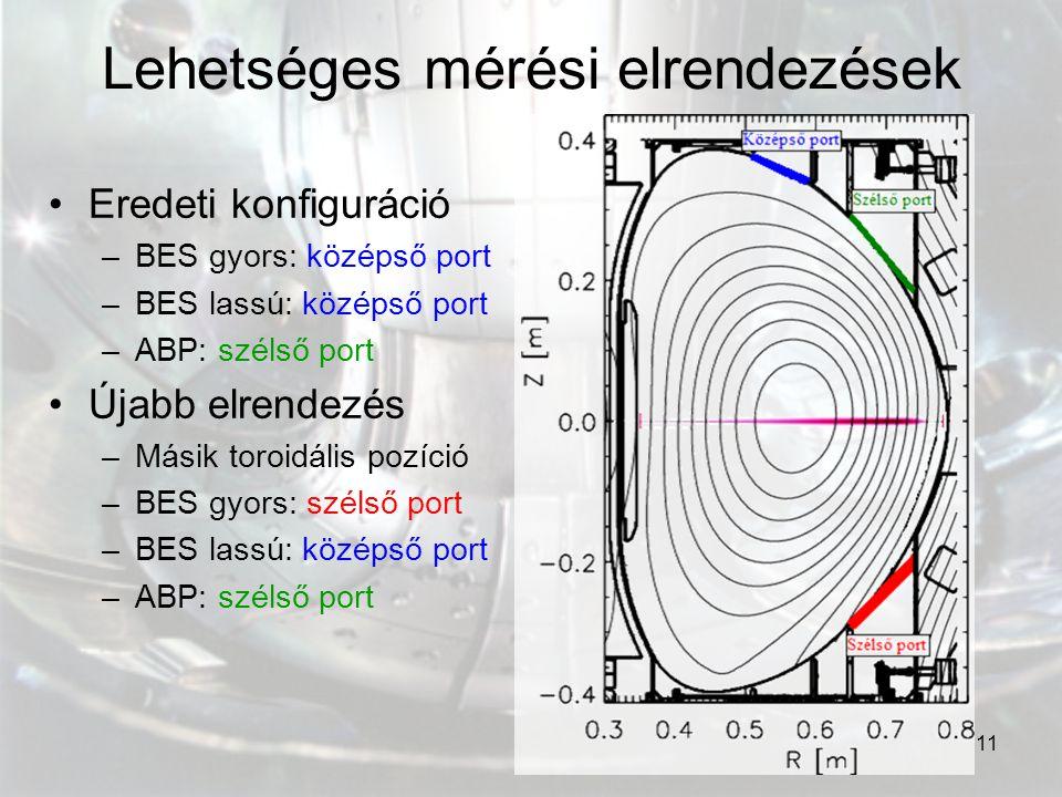 11 Lehetséges mérési elrendezések Eredeti konfiguráció –BES gyors: középső port –BES lassú: középső port –ABP: szélső port Újabb elrendezés –Másik tor