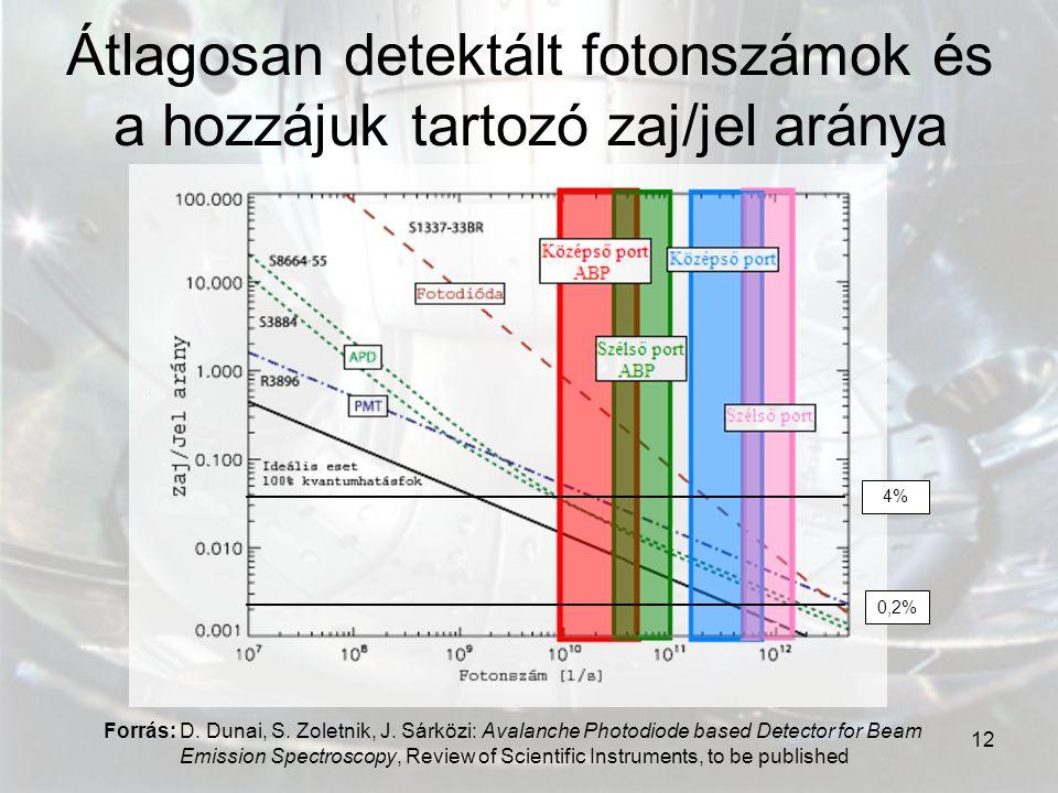 12 Átlagosan detektált fotonszámok és a hozzájuk tartozó zaj/jel aránya Forrás: D. Dunai, S. Zoletnik, J. Sárközi: Avalanche Photodiode based Detector