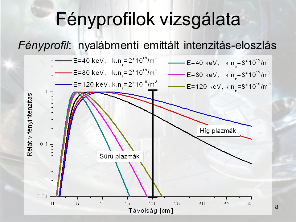 8 Fényprofilok vizsgálata Fényprofil: nyalábmenti emittált intenzitás-eloszlás Híg plazmák Sűrű plazmák