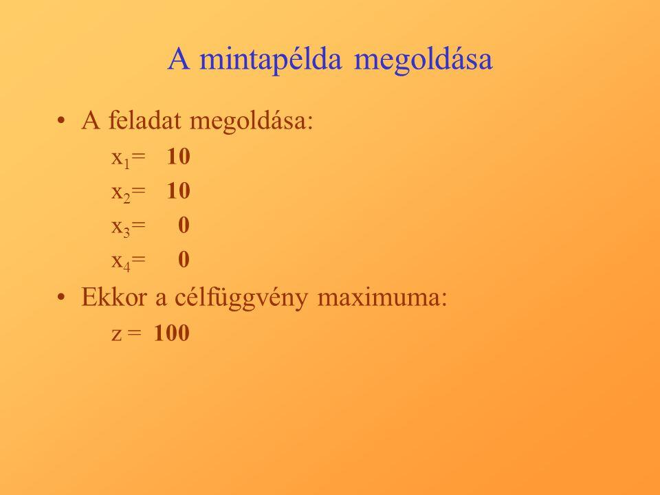 A mintapélda megoldása A feladat megoldása: x 1 =10 x 2 =10 x 3 = 0 x 4 = 0 Ekkor a célfüggvény maximuma: z = 100