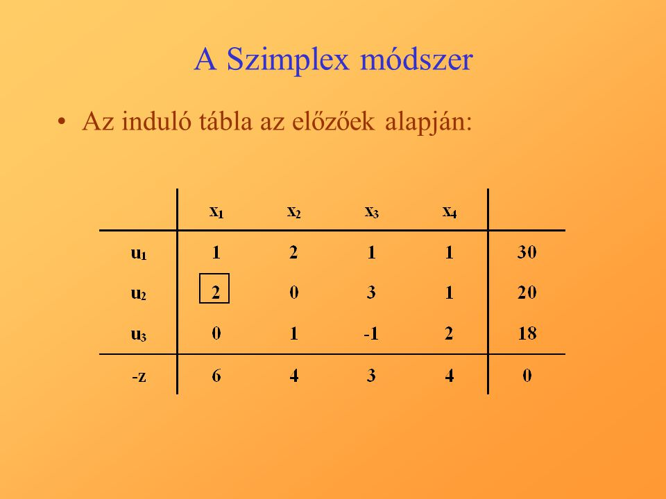 A Szimplex módszer Az induló tábla az előzőek alapján: