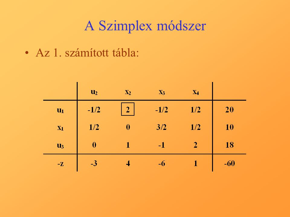 A Szimplex módszer A 2. számított tábla: